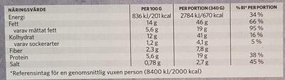 Findus Dagens Lövtunn bit - Informations nutritionnelles