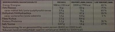 Findus Dagens Fish & Chips - Informations nutritionnelles - sv
