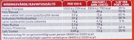 Findus Dagens Fish & Chips - Nutrition facts