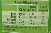 Krus Brus - Nutrition facts - sv
