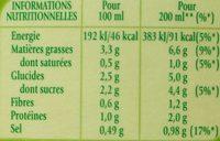 Soupe froide concombre et menthe - Informations nutritionnelles