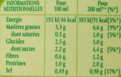 Soupe froide concombre et menthe - Nutrition facts
