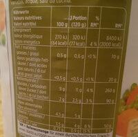 Petits pois et carottes - Voedingswaarden - fr