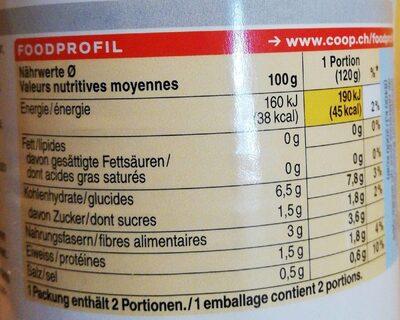 Artischockenherzen - Nutrition facts