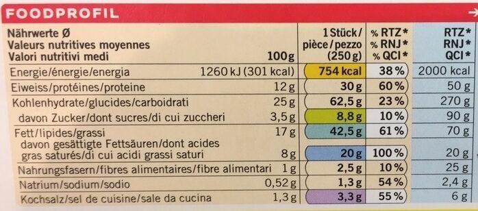 Blancs de poulet au curry en croûte - Nutrition facts