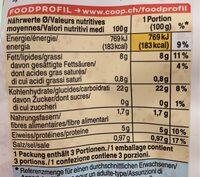 Croquettes au four - Nutrition facts