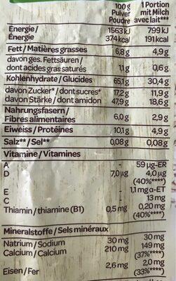 Bircher Müesli - Nutrition facts - fr