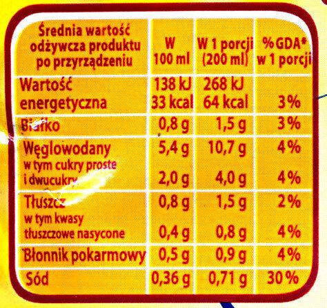SMACZNA ZUPA Pomidorowa - Voedigswaarden