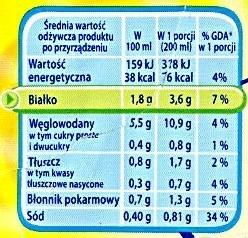 SMACZNA ZUPA Grochova - Wartości odżywcze