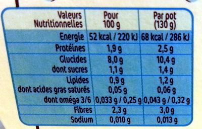 NESTLE NATURNES Petits Pots Bébé Petits Pois -2x130g -Dès 4/6 mois - Valori nutrizionali - fr