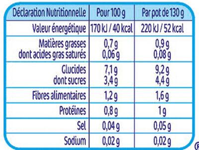 NESTLE NATURNES Petits Pots Bébé Potiron -2x130g -Dès 4/6 mois - Valori nutrizionali - fr