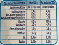 NESTLE NATURNES Petits Pots Bébé Petits Pois Jambon -2x200g -Dès 6 mois - Valori nutrizionali - fr