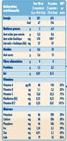 NIDAL 3 Croissance de 1 à 3 ans - Informations nutritionnelles - fr