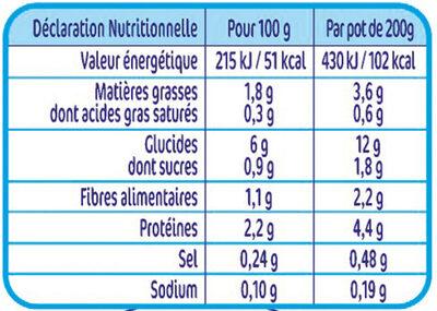 NESTLE NATURNES Les Sélections Petits Pots Bébé Petits Légumes, Coquillettes, Cabillaud -2x200g -Dès 8 mois - Valori nutrizionali - fr