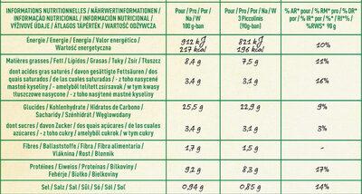 BUITONI PICCOLINIS mini-pizzas surgelées Tomate Mozzarella 9x30g ( - Nutrition facts - fr