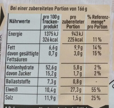 Gulasch - Nutrition facts - de