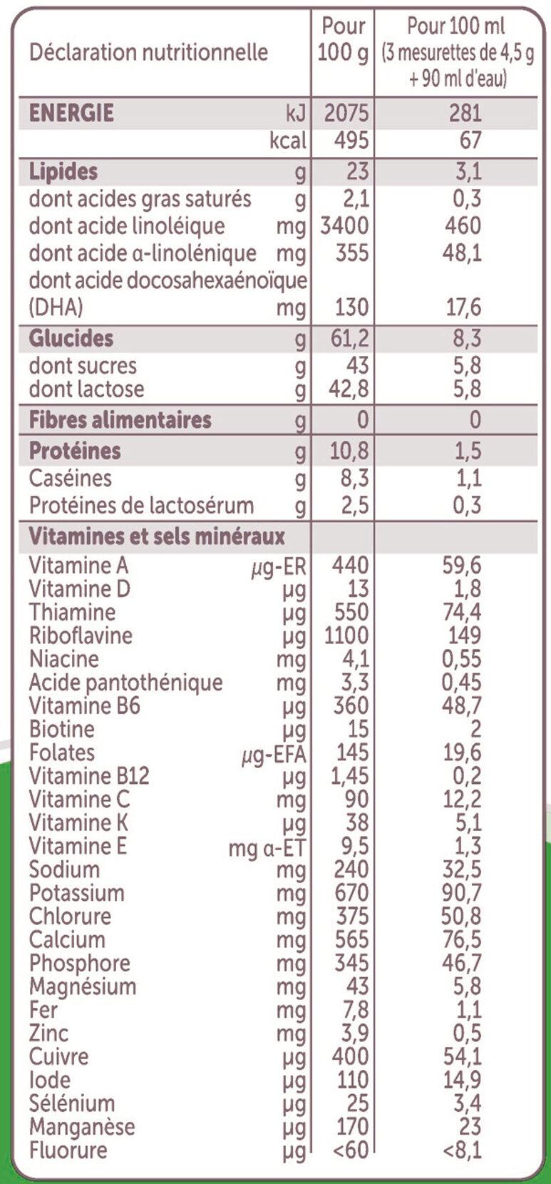 Croissance 3 - Valori nutrizionali - fr