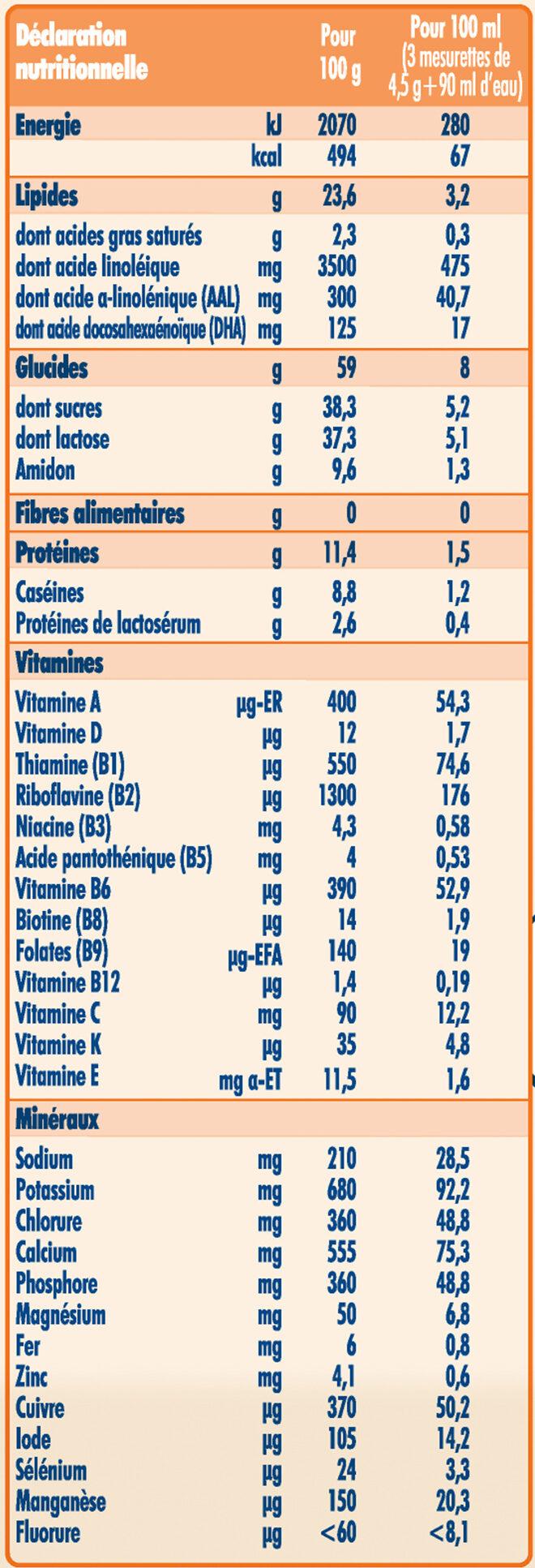 NESTLE NIDAL 2 Bébés Gourmands Lait de suite 2ème âge 800g de 6 mois à 1 an - Informations nutritionnelles - fr