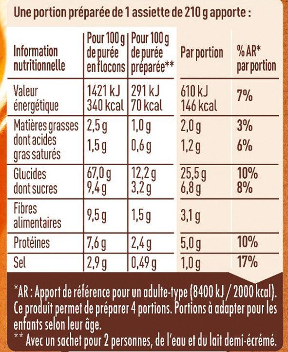 Purée Potiron & Pomme de terre - Informations nutritionnelles - fr