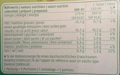 Orge des grisons - Nutrition facts