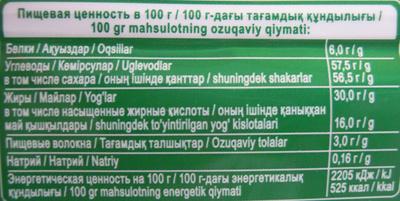 Фундук (Молочный шоколад) - Пищевая и энергетическая ценность