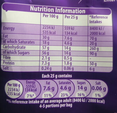 Giant Buttons - Nutrition facts