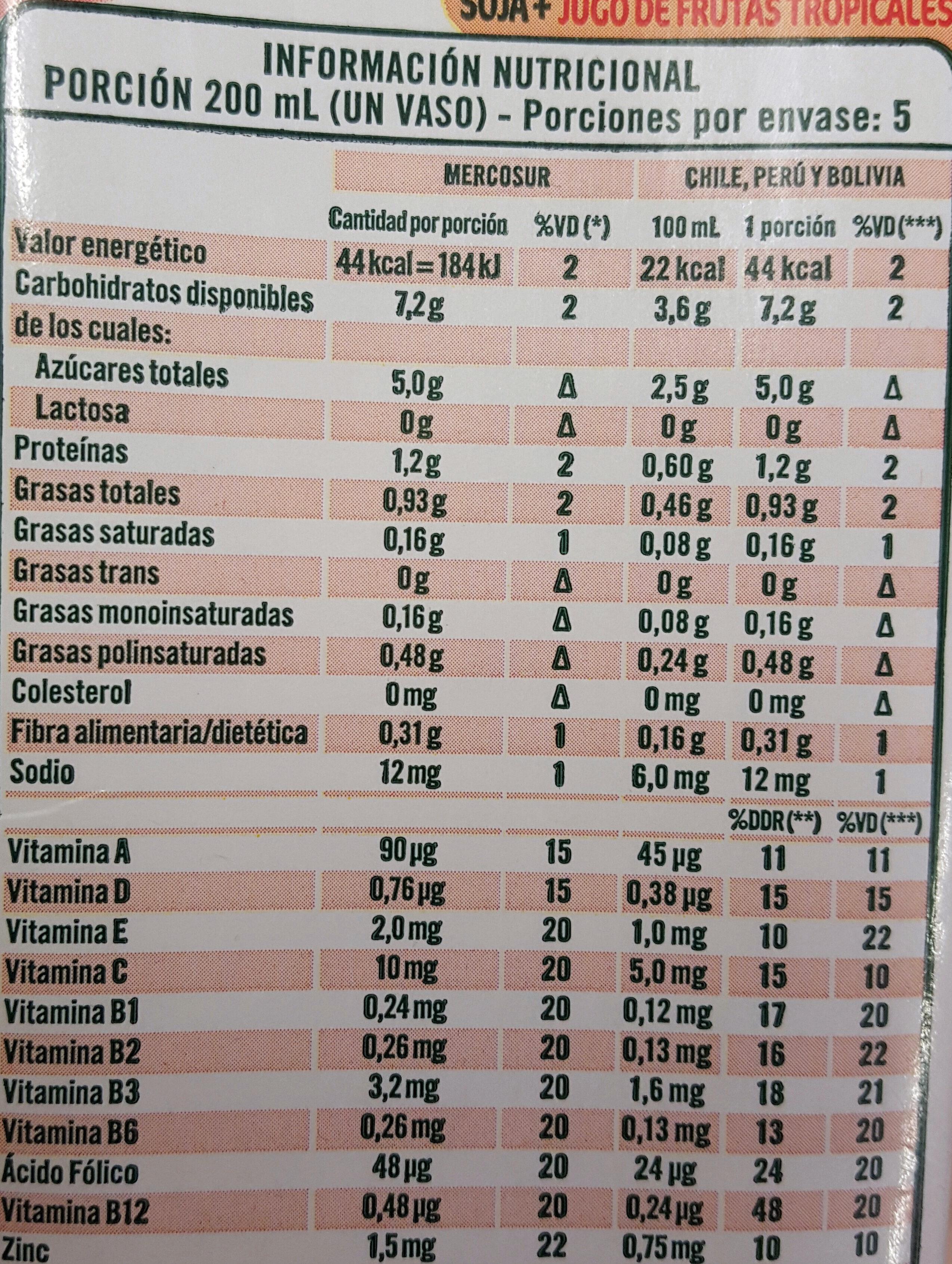 Frutas tropicales - Nutrition facts - es