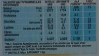 NUTELLA & GO biscuits 2 paquets à - Informations nutritionnelles - fr