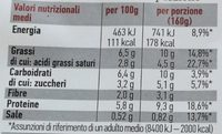 Insalata mista pronta da condire SAPORITA - Nutrition facts
