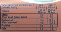 Thé glacé - Informations nutritionnelles - fr