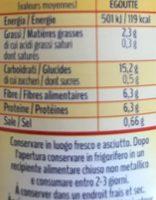 Pois chiches - Valori nutrizionali - fr