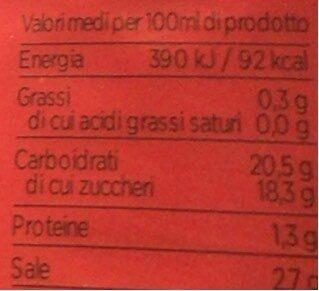 Salsa ketchup - Valori nutrizionali