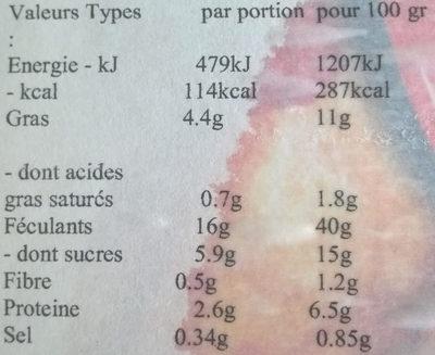 Pancakes - Informazioni nutrizionali