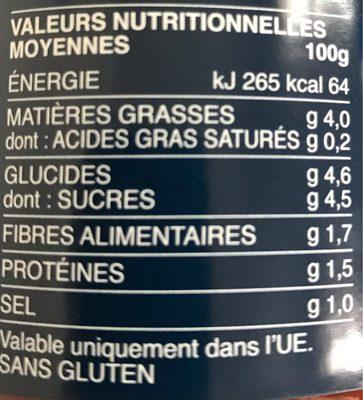 Sauce Provençale Barilla - Nutrition facts