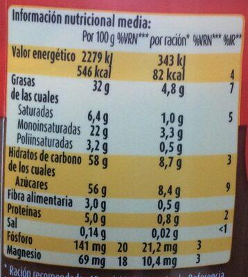 Nocilla - Voedingswaarden