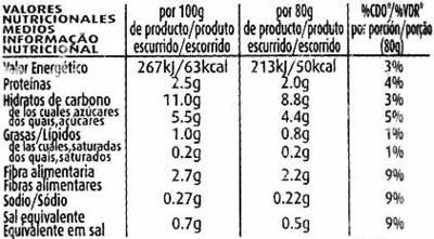 Maíz dulce en grano en conserva - Información nutricional