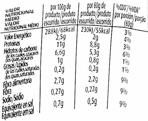 Maíz dulce - Informations nutritionnelles