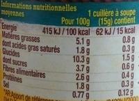 Guacamole - Nutrition facts - fr
