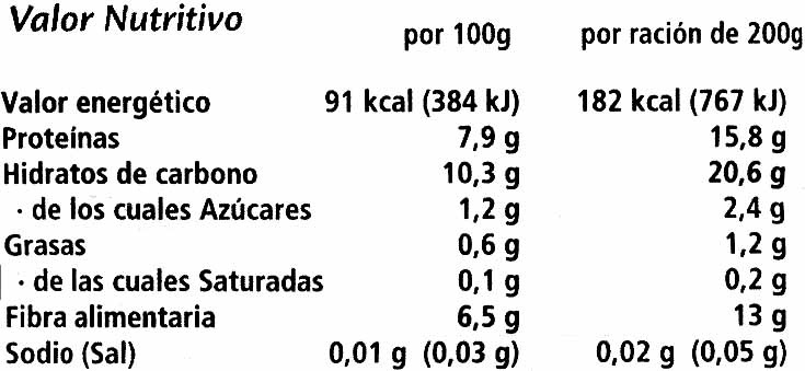 "Habas congeladas ""Findus"" - Nutrition facts"