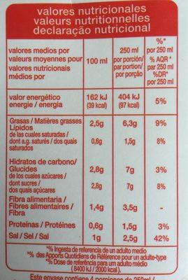 Gaspacho - Información nutricional