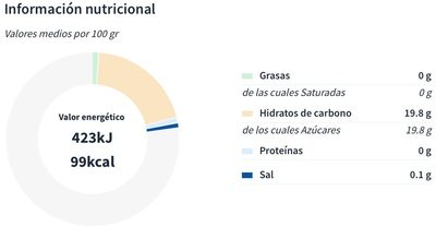 Vinagre balsámico de módena - Informations nutritionnelles - es