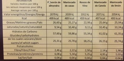 Surtido - Informations nutritionnelles