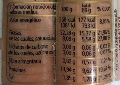Salchichas - Informació nutricional - es