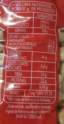 Garbanzo lechoso - Información nutricional - es