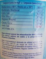 Ca:Aigua Mineral Natural - Ingredients