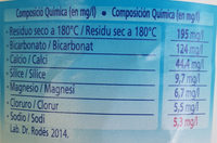 Ca:Aigua Mineral Natural - Informació nutricional