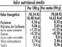 Rovellón en conserva - Información nutricional
