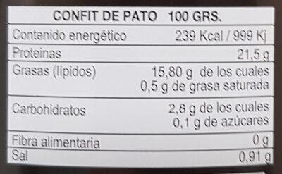 Confit de Pato - Información nutricional