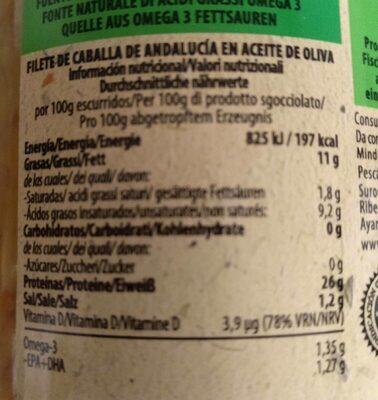 Caballa de Andalucía - Información nutricional
