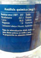 Eau minérale - Información nutricional - fr